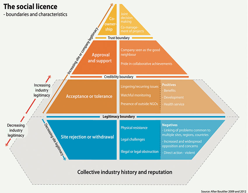 Figure 14:  Social License to Operate at site and industry scales (Roche and Bice, 2013).