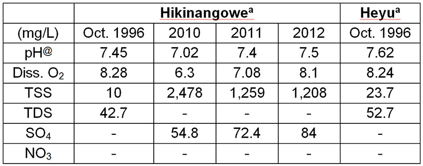 Table 5: Average water chemistry parameters at the Hikinangowe, Heyu and Nauti monitoring points in the Upper Watut River (compiled from Powell & Powell, 2000; Enesar, 2004; HVJV, 2012, 2013)