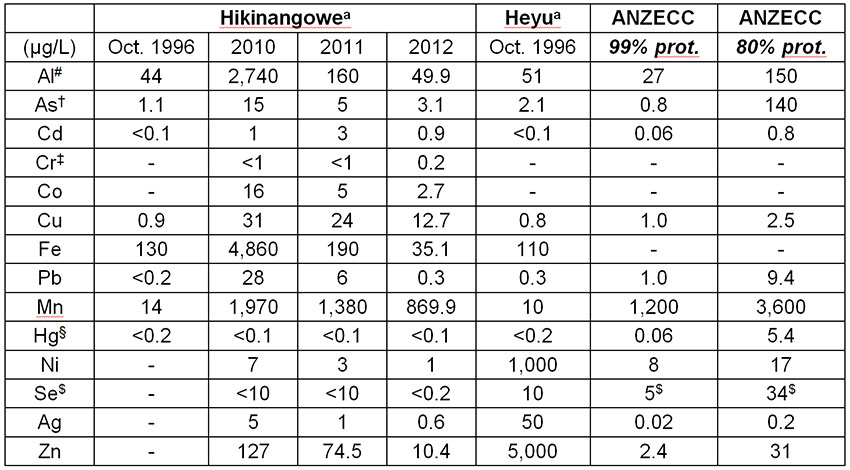 Table 6: Average heavy metals in water at the Nauti compliance point and along the Watut River (compiled from Powell & Powell, 2000; Enesar, 2004; HVJV, 2012, 2013)