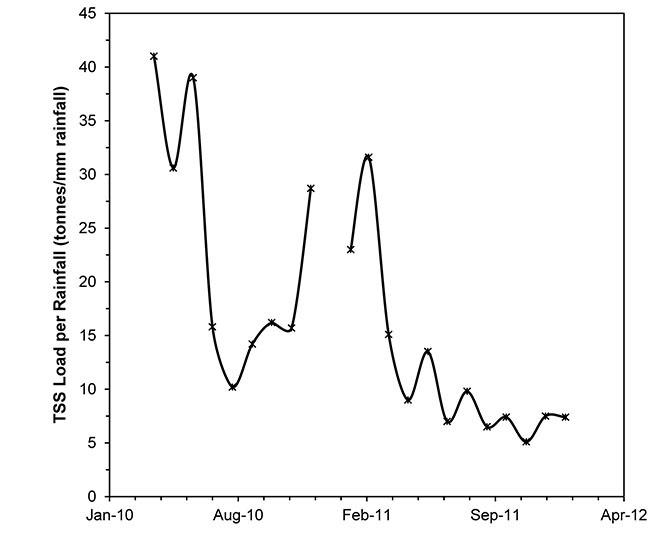 Figure 12: Suspended sediment load downstream of Hidden Valley (redrawn from Figure 17, MMJV, 2012).