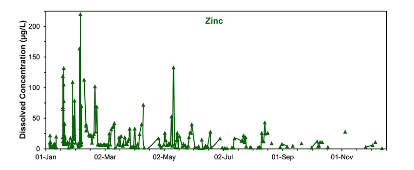 Figure 13: Concentrations of arsenic (As, top), copper (Cu, middle) and Zinc (Zn, bottom) during 2012 at Nauti (adapted from data in MMJV, 2013).