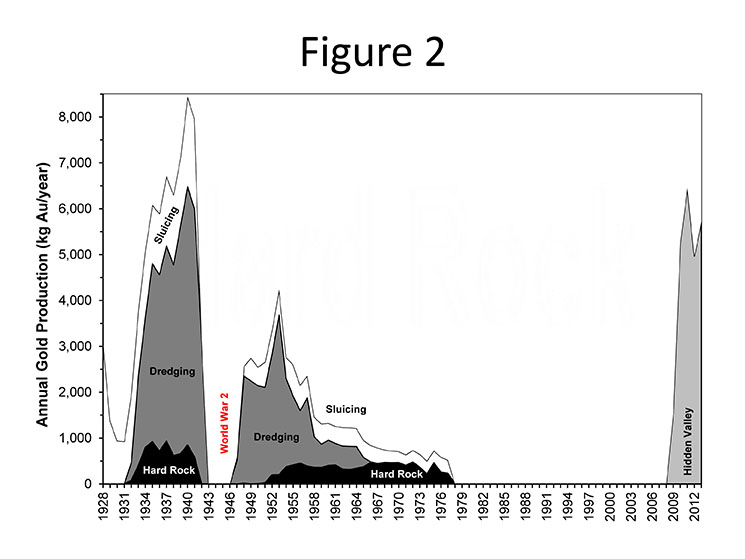 Figure 2: Reported gold production over time (1928-1977) by mining method in the Morobe Province, including inset by mining method (adapted from data in Lowenstein, 1982) plus Hidden Valley (2009-2012; from data in this report) (no data is known between 1978-2008).