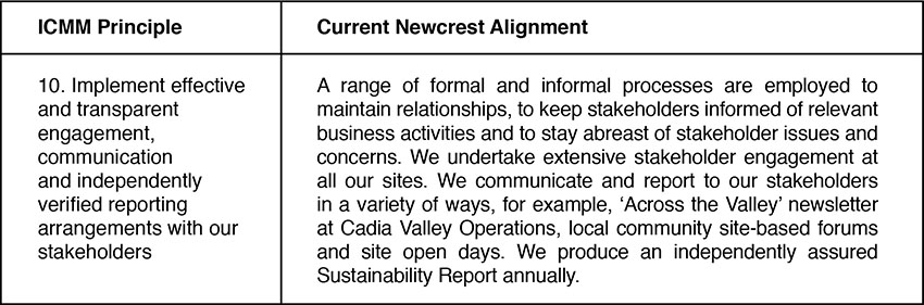 Table 7: Newcrest Alignment with ICMM principles (Newcrest Sustainability Report 2012).