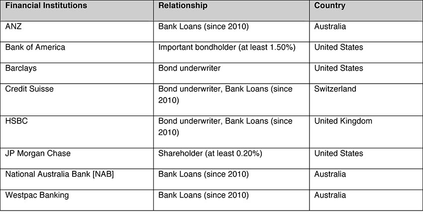 Table 10: Equator Principle Financial Institutions - relationship to Newcrest.